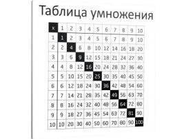 Накладка для фасада - Таблица умножения (RU) Young Users